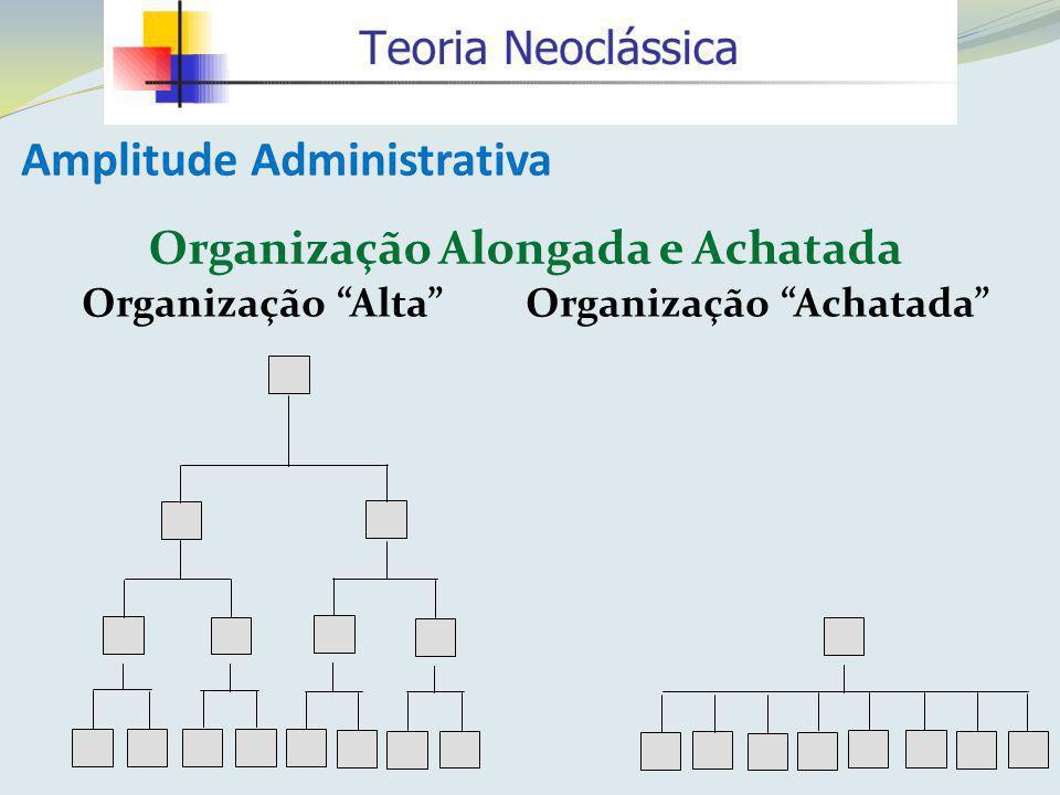 Amplitude Administrativa Organização Alongada e Achatada Organização Alta Organização Achatada