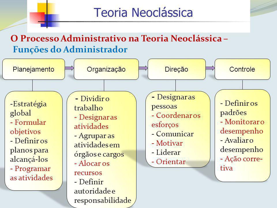 PlanejamentoOrganização - Dividir o trabalho - Designar as atividades - Agrupar as atividades em órgãos e cargos - Alocar os recursos - Definir autori