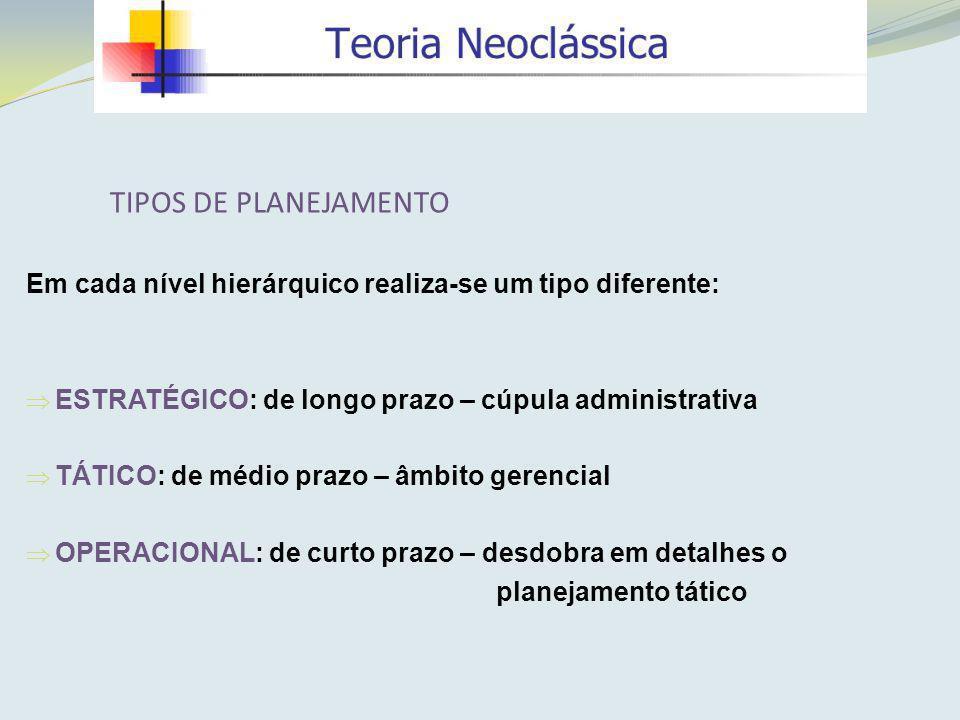 Em cada nível hierárquico realiza-se um tipo diferente: ESTRATÉGICO: de longo prazo – cúpula administrativa TÁTICO: de médio prazo – âmbito gerencial