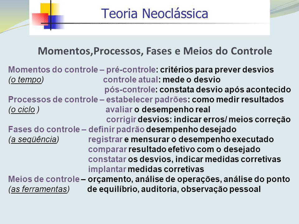 Momentos do controle – pré-controle: critérios para prever desvios (o tempo) controle atual: mede o desvio pós-controle: constata desvio após aconteci