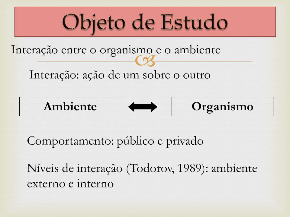 Interação entre o organismo e o ambiente Interação: ação de um sobre o outro Comportamento: público e privado Níveis de interação (Todorov, 1989): amb