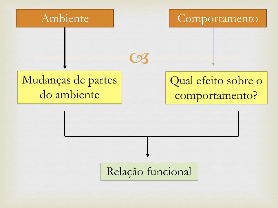 AmbienteComportamento Mudanças de partes do ambiente Qual efeito sobre o comportamento? Relação funcional