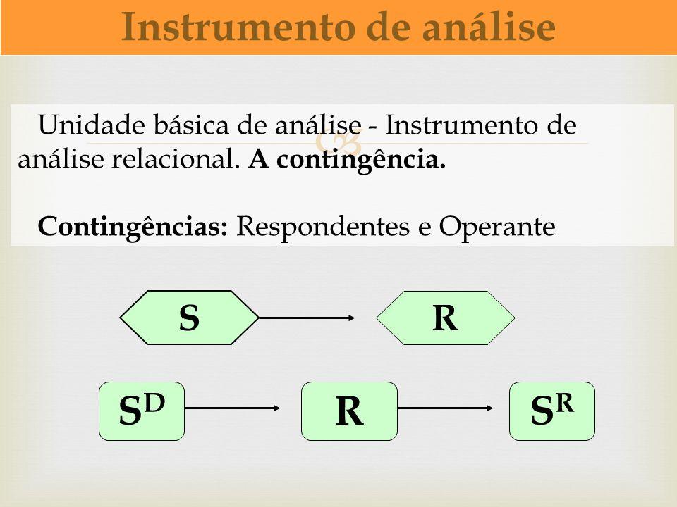 Unidade básica de análise - Instrumento de análise relacional. A contingência. Contingências: Respondentes e Operante Instrumento de análise S R SDSD