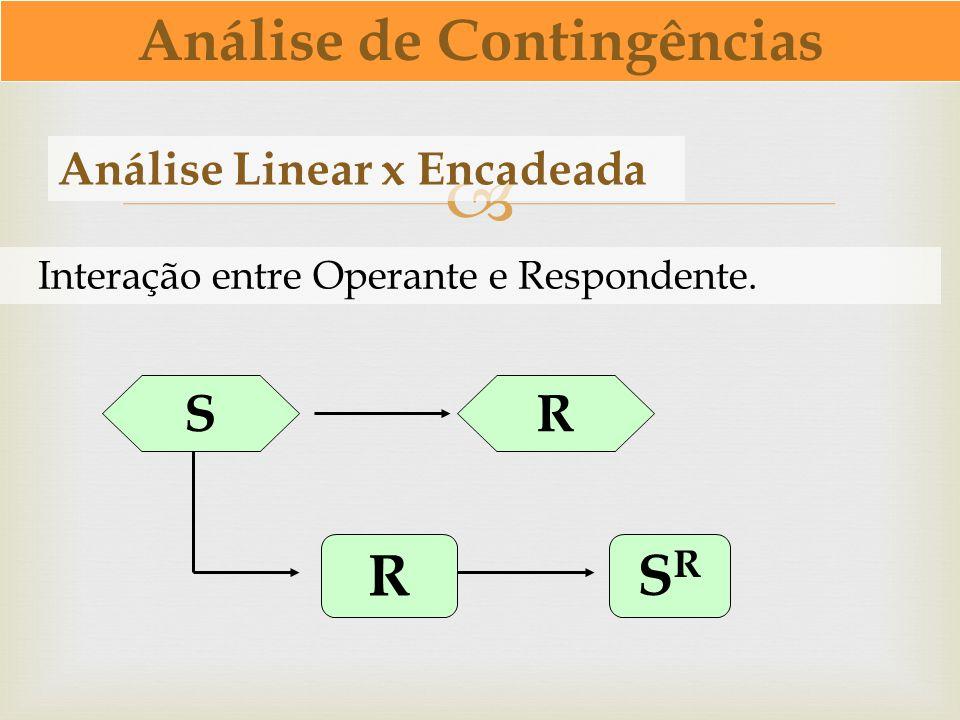 Análise Linear x Encadeada Interação entre Operante e Respondente. Análise de Contingências SR RSRSR