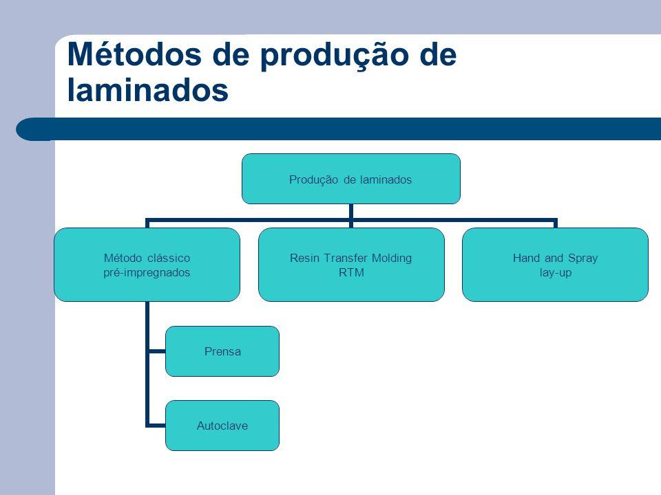 Métodos de produção de laminados Produção de laminados Método clássico pré-impregnados Prensa Autoclave Resin Transfer Molding RTM Hand and Spray lay-up