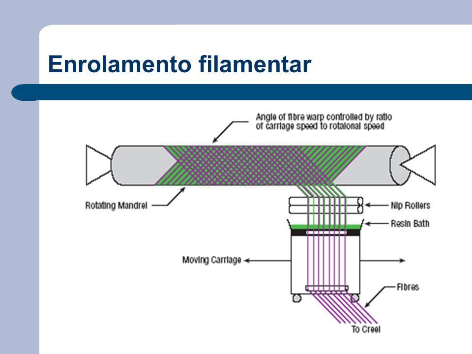Enrolamento filamentar