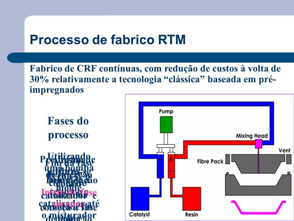 Fabrico de CRF contínuas, com redução de custos à volta de 30% relativamente a tecnologia clássica baseada em pré- impregnados Fases do processo Pré-forma de fibras coloca-se dentro da cavidade do molde Fecha-se o molde Utilizando uma bomba move-se a resina e o catalisador até o misturador Fim da fase de injecção Início da fase de cura Demoldação A resina mistura-se com o catalizador e começa a fase de injecção Processo de fabrico RTM