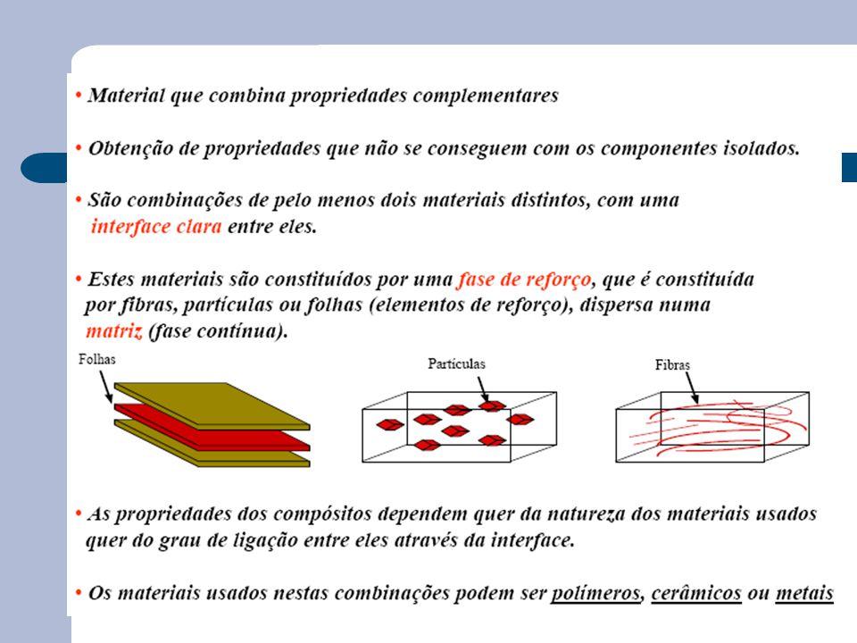 Definição e contexto Compósitos Matriz metálica Matriz polimérica Termo- endurecíveis Fibras longas Unidireccionais Tecidos Multiaxiais Fibras curtas Termo-plásticos