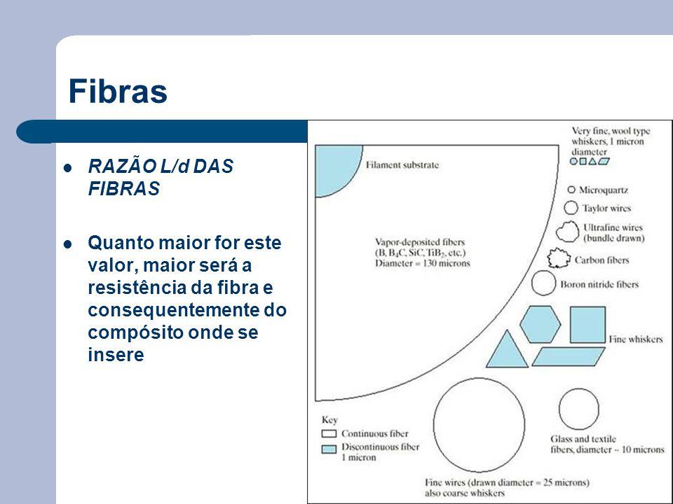 Fibras RAZÃO L/d DAS FIBRAS Quanto maior for este valor, maior será a resistência da fibra e consequentemente do compósito onde se insere