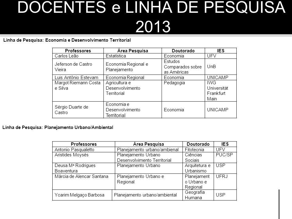 DOCENTES e LINHA DE PESQUISA 2013 Linha de Pesquisa: Economia e Desenvolvimento Territorial Linha de Pesquisa: Planejamento Urbano/Ambiental Professor