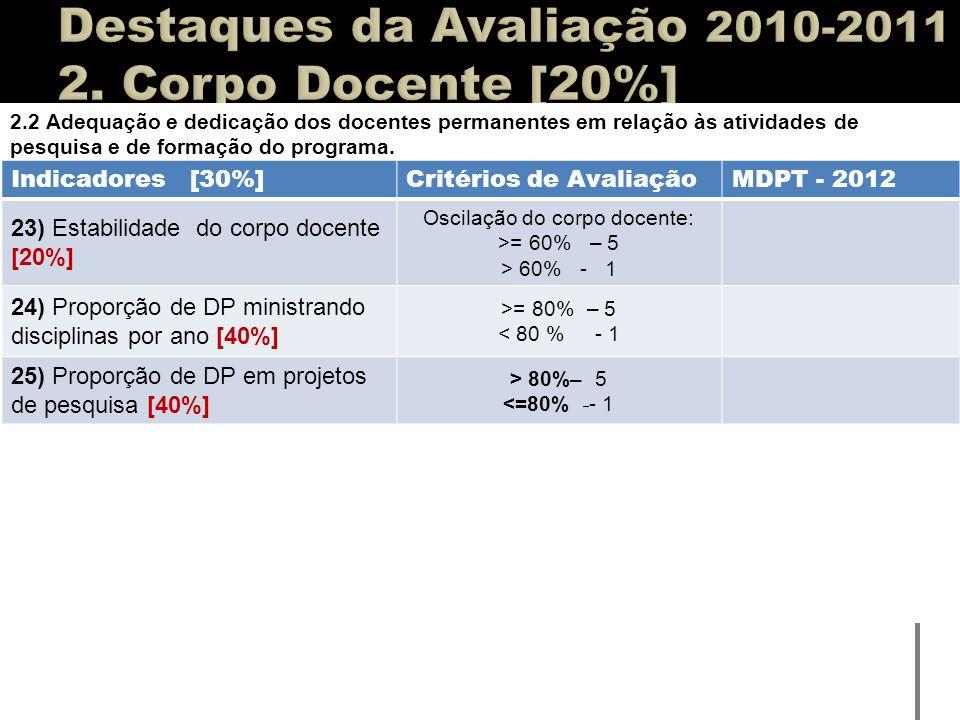 2.2 Adequação e dedicação dos docentes permanentes em relação às atividades de pesquisa e de formação do programa. Indicadores [30%]Critérios de Avali