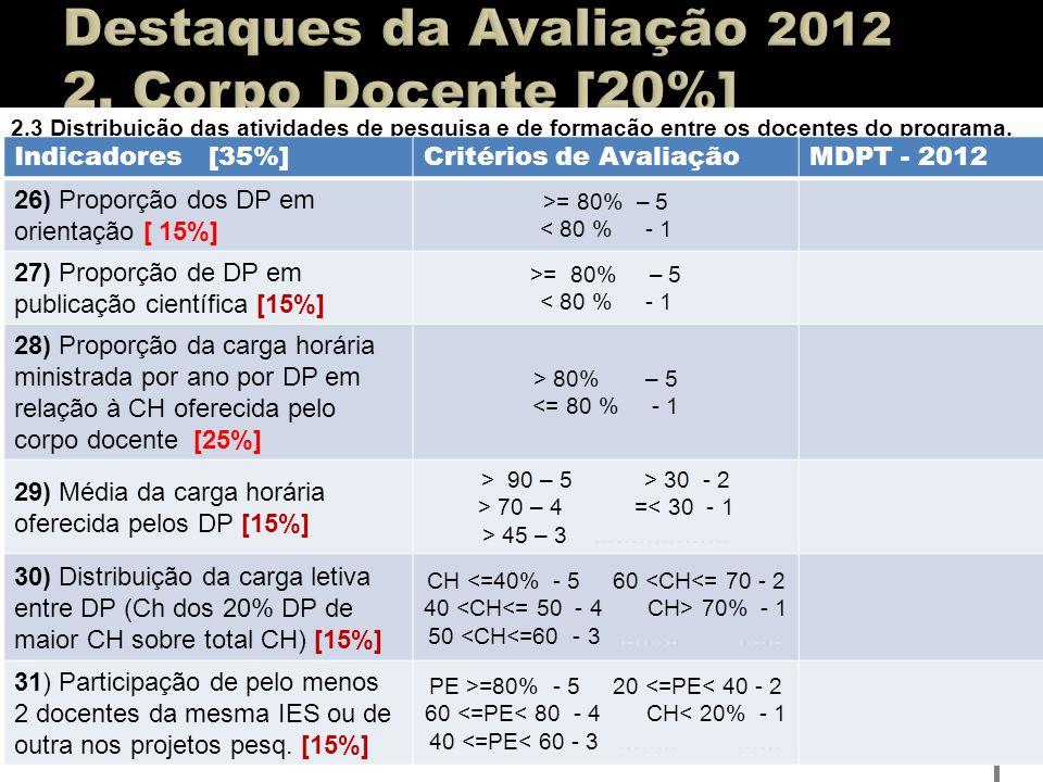 2.3 Distribuição das atividades de pesquisa e de formação entre os docentes do programa. Indicadores [35%]Critérios de AvaliaçãoMDPT - 2012 26) Propor