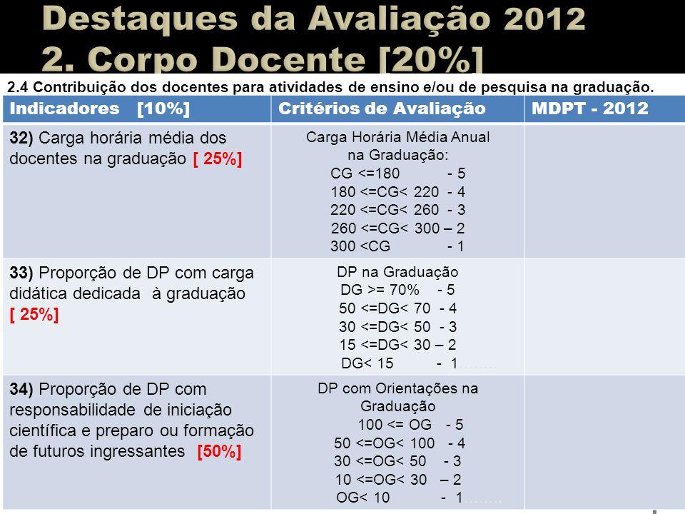 2.4 Contribuição dos docentes para atividades de ensino e/ou de pesquisa na graduação. Indicadores [10%]Critérios de AvaliaçãoMDPT - 2012 32) Carga ho
