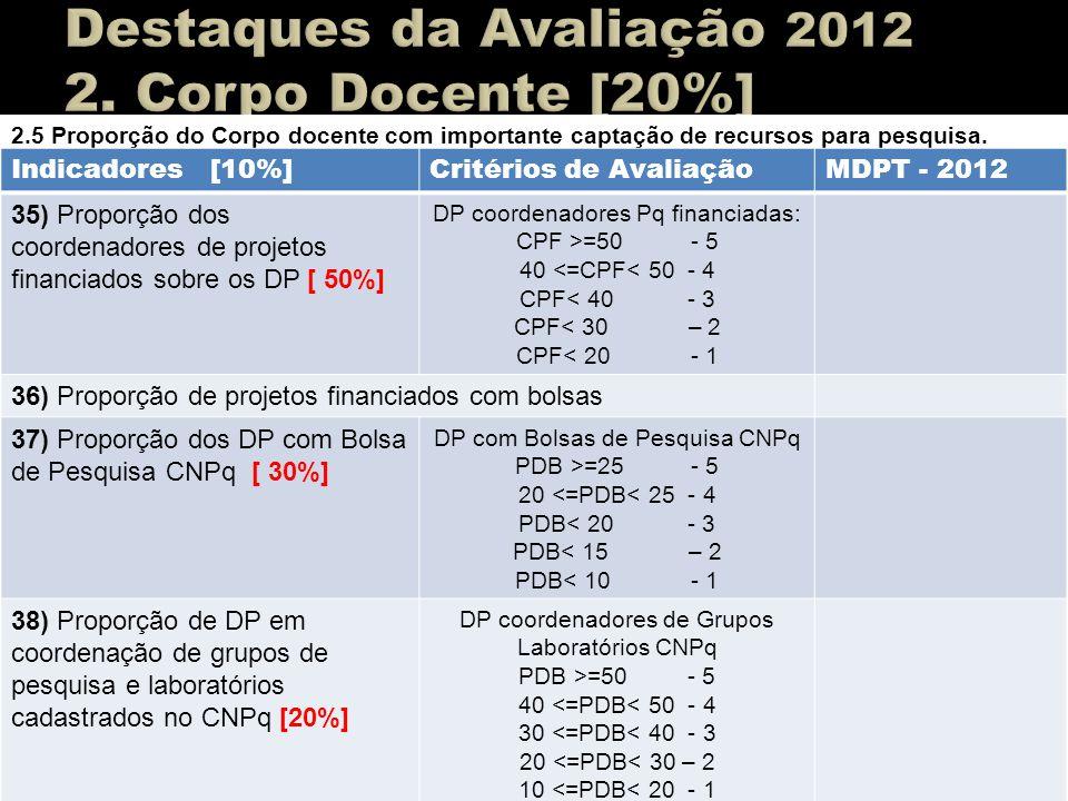 2.5 Proporção do Corpo docente com importante captação de recursos para pesquisa. Indicadores [10%]Critérios de AvaliaçãoMDPT - 2012 35) Proporção dos