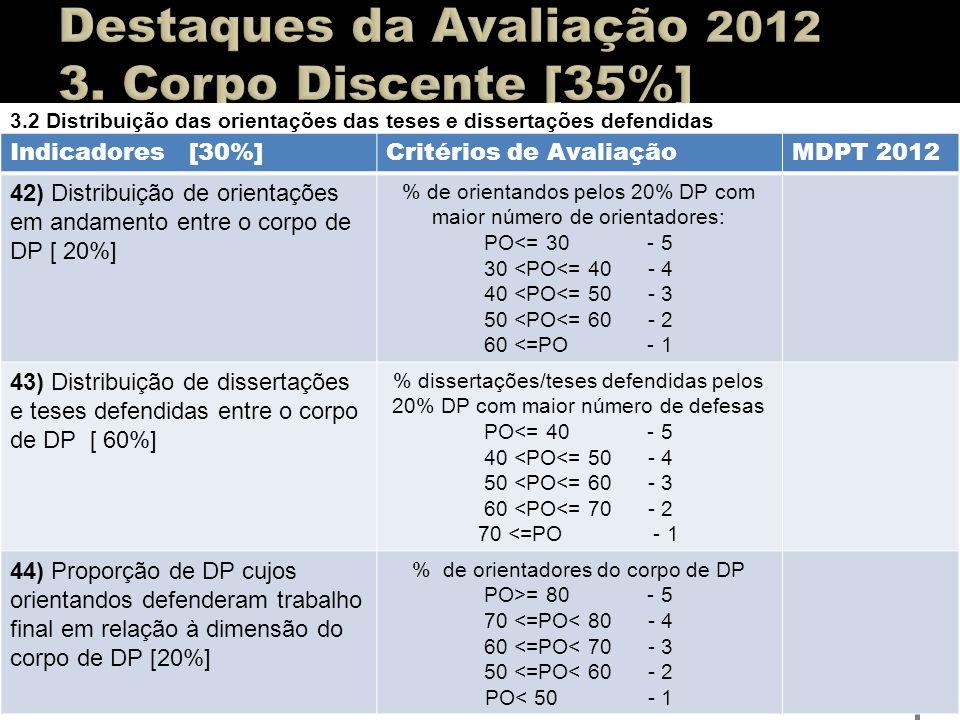 3.2 Distribuição das orientações das teses e dissertações defendidas Indicadores [30%]Critérios de AvaliaçãoMDPT 2012 42) Distribuição de orientações