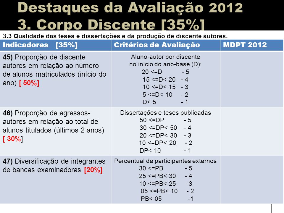 3.3 Qualidade das teses e dissertações e da produção de discente autores. Indicadores [35%]Critérios de AvaliaçãoMDPT 2012 45) Proporção de discente a