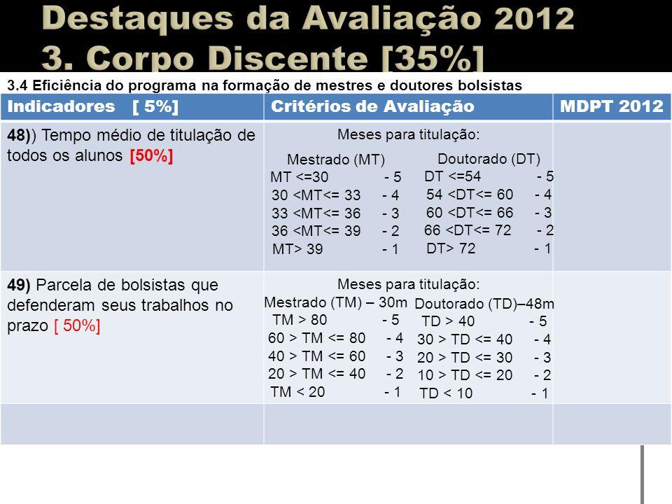 3.4 Eficiência do programa na formação de mestres e doutores bolsistas Indicadores [ 5%]Critérios de AvaliaçãoMDPT 2012 48)) Tempo médio de titulação