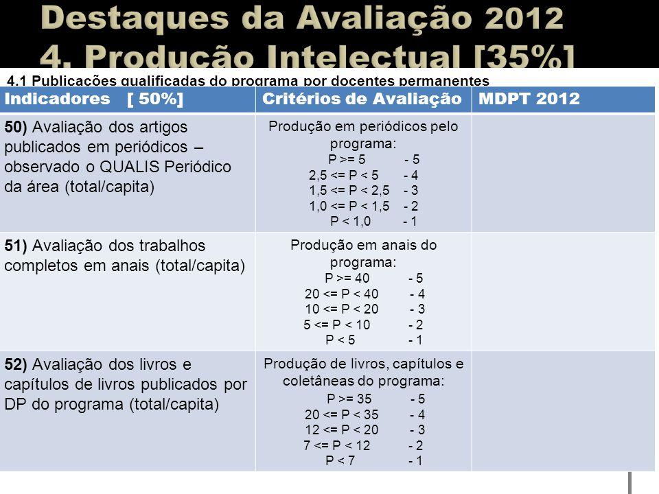 4.1 Publicações qualificadas do programa por docentes permanentes Indicadores [ 50%]Critérios de AvaliaçãoMDPT 2012 50) Avaliação dos artigos publicad