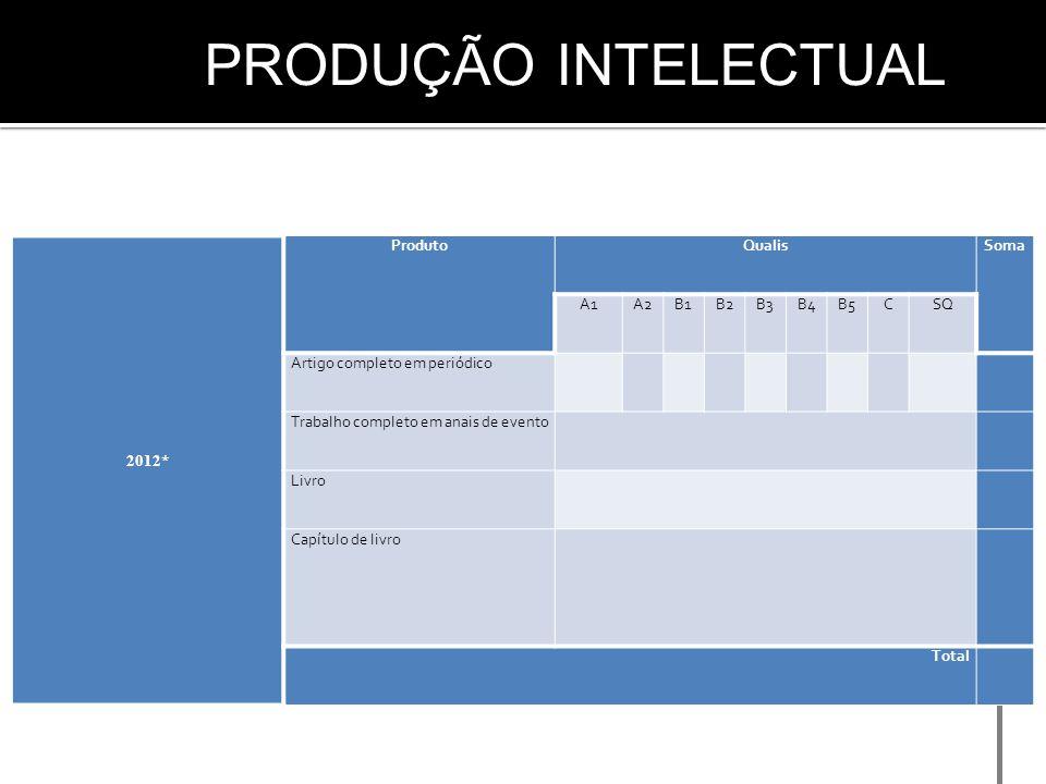 2012* ProdutoQualisSoma A1A2B1B2B3B4B5CSQ Artigo completo em periódico Trabalho completo em anais de evento Livro Capítulo de livro Total PRODUÇÃO INT