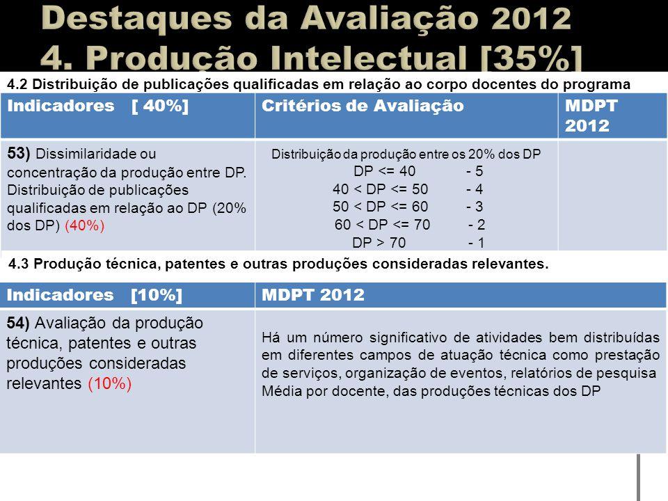 4.2 Distribuição de publicações qualificadas em relação ao corpo docentes do programa Indicadores [ 40%]Critérios de AvaliaçãoMDPT 2012 53) Dissimilar