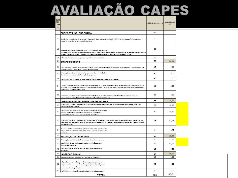 4.1 Publicações qualificadas do programa por docentes permanentes Indicadores [ 50%]Critérios de AvaliaçãoMDPT 2012 50) Avaliação dos artigos publicados em periódicos – observado o QUALIS Periódico da área (total/capita) Produção em periódicos pelo programa: P >= 5 - 5 2,5 <= P < 5 - 4 1,5 <= P < 2,5 - 3 1,0 <= P < 1,5 - 2 P < 1,0 - 1 51) Avaliação dos trabalhos completos em anais (total/capita) Produção em anais do programa: P >= 40 - 5 20 <= P < 40 - 4 10 <= P < 20 - 3 5 <= P < 10 - 2 P < 5 - 1 52) Avaliação dos livros e capítulos de livros publicados por DP do programa (total/capita) Produção de livros, capítulos e coletâneas do programa: P >= 35 - 5 20 <= P < 35 - 4 12 <= P < 20 - 3 7 <= P < 12 - 2 P < 7 - 1