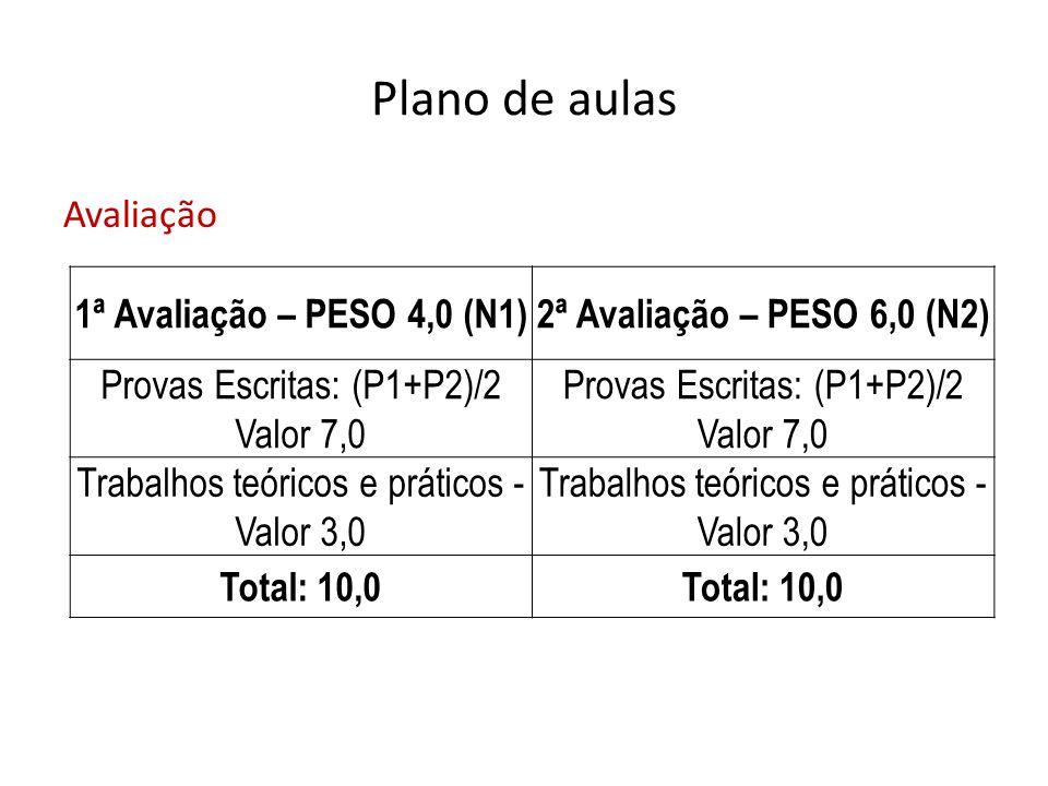 Plano de aulas Avaliação 1ª Avaliação – PESO 4,0 (N1)2ª Avaliação – PESO 6,0 (N2) Provas Escritas: (P1+P2)/2 Valor 7,0 Provas Escritas: (P1+P2)/2 Valo