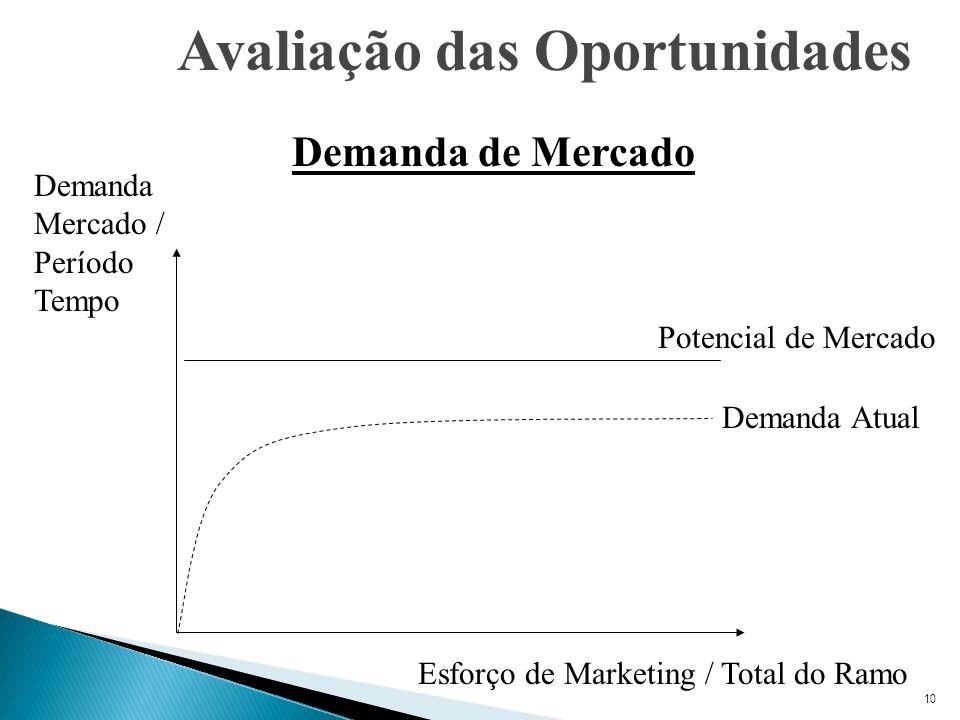 10 Avaliação das Oportunidades Demanda de Mercado Demanda Atual Potencial de Mercado Esforço de Marketing / Total do Ramo Demanda Mercado / Período Tempo