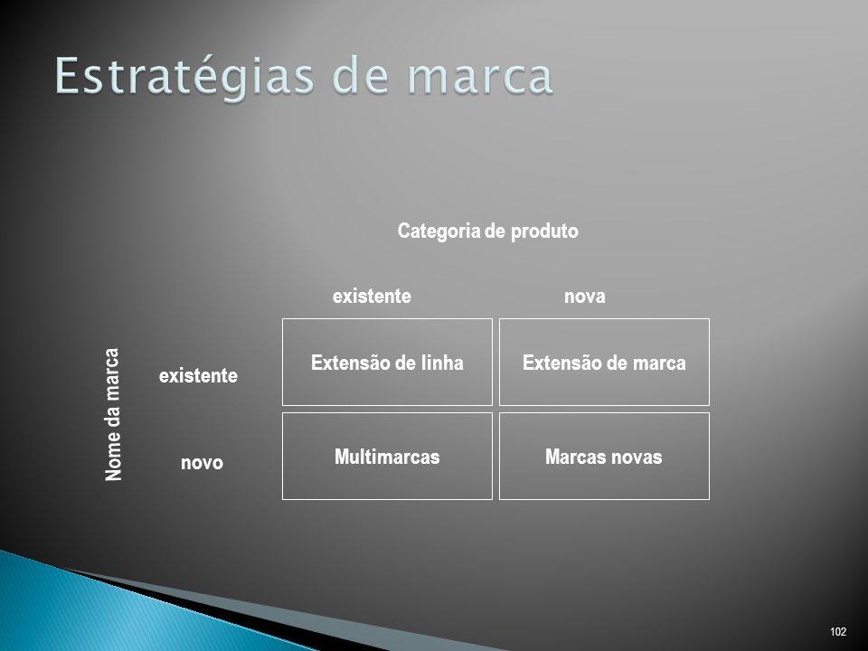 102 Extensão de linhaExtensão de marca MultimarcasMarcas novas Categoria de produto Nome da marca existentenova existente novo