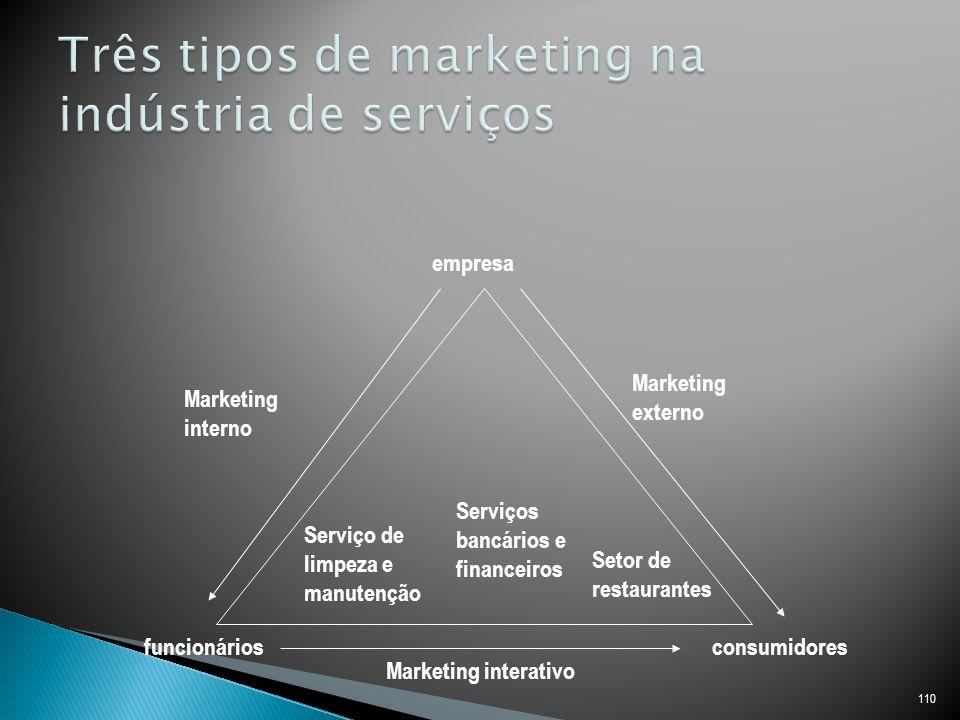 110 empresa funcionáriosconsumidores Marketing interno Marketing externo Marketing interativo Serviço de limpeza e manutenção Serviços bancários e financeiros Setor de restaurantes