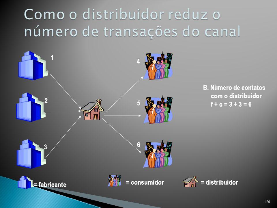 130 1 2 3 4 5 6 = fabricante = consumidor= distribuidor B.