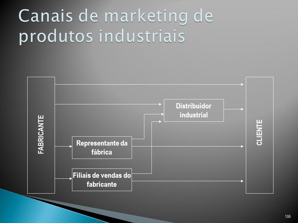 133 FABRICANTE Representante da fábrica Filiais de vendas do fabricante Distribuidor industrial CLIENTE