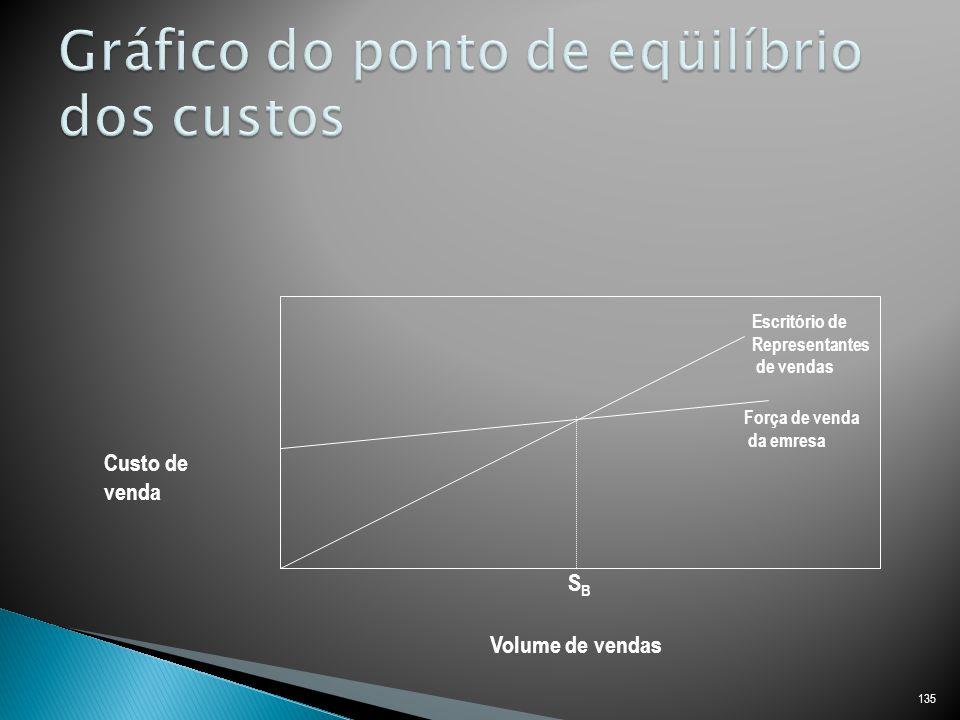 135 Custo de venda Volume de vendas SBSB Escritório de Representantes de vendas Força de venda da emresa