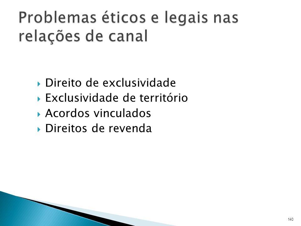 Direito de exclusividade Exclusividade de território Acordos vinculados Direitos de revenda 140