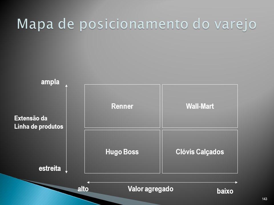 143 RennerWall-Mart Hugo BossClóvis Calçados Valor agregado Extensão da Linha de produtos ampla estreita alto baixo