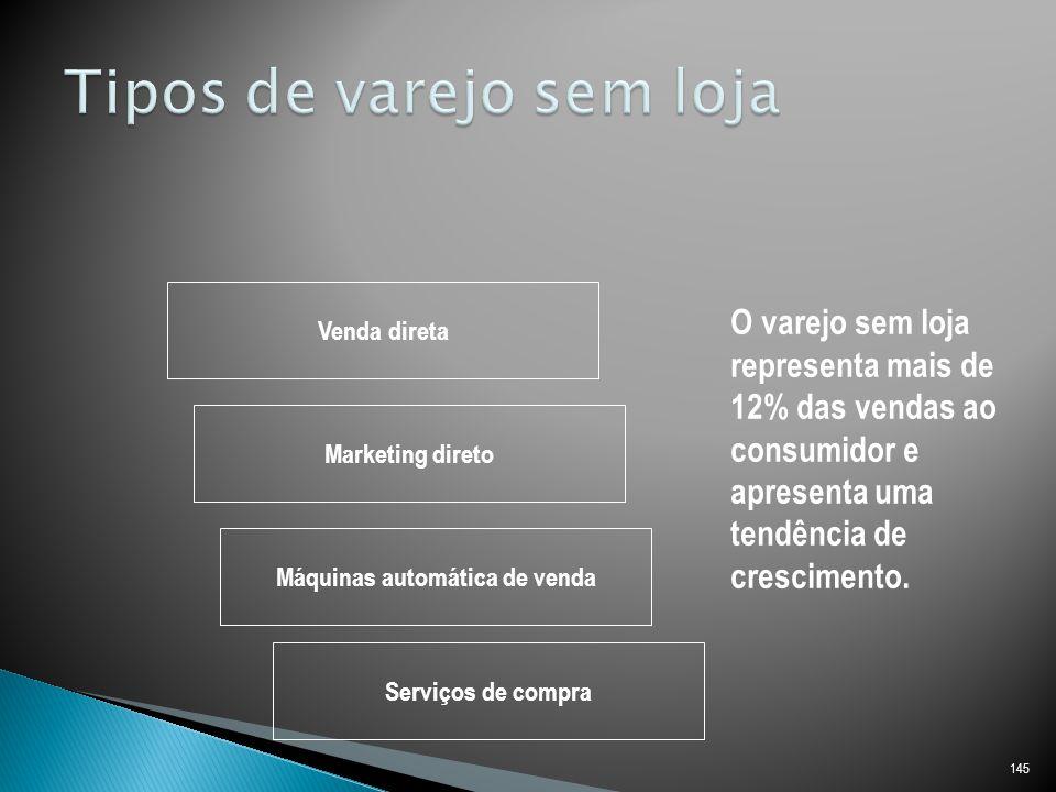 145 Venda direta Marketing direto Máquinas automática de venda Serviços de compra O varejo sem loja representa mais de 12% das vendas ao consumidor e apresenta uma tendência de crescimento.