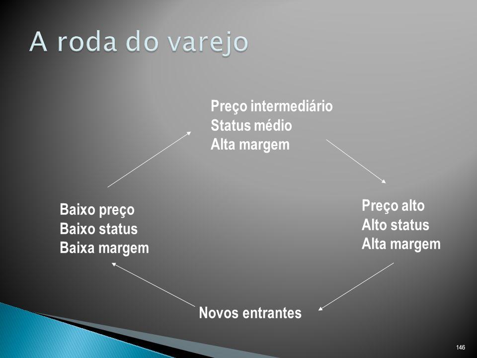 146 Novos entrantes Baixo preço Baixo status Baixa margem Preço intermediário Status médio Alta margem Preço alto Alto status Alta margem