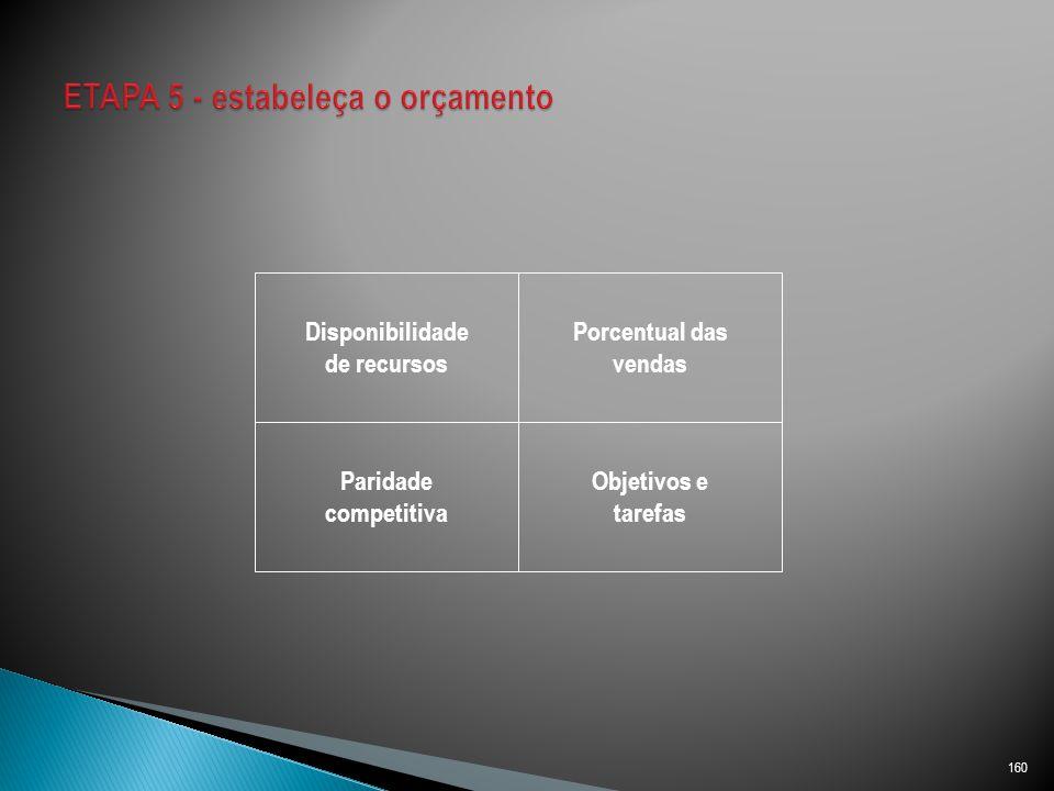 160 Disponibilidade de recursos Porcentual das vendas Paridade competitiva Objetivos e tarefas