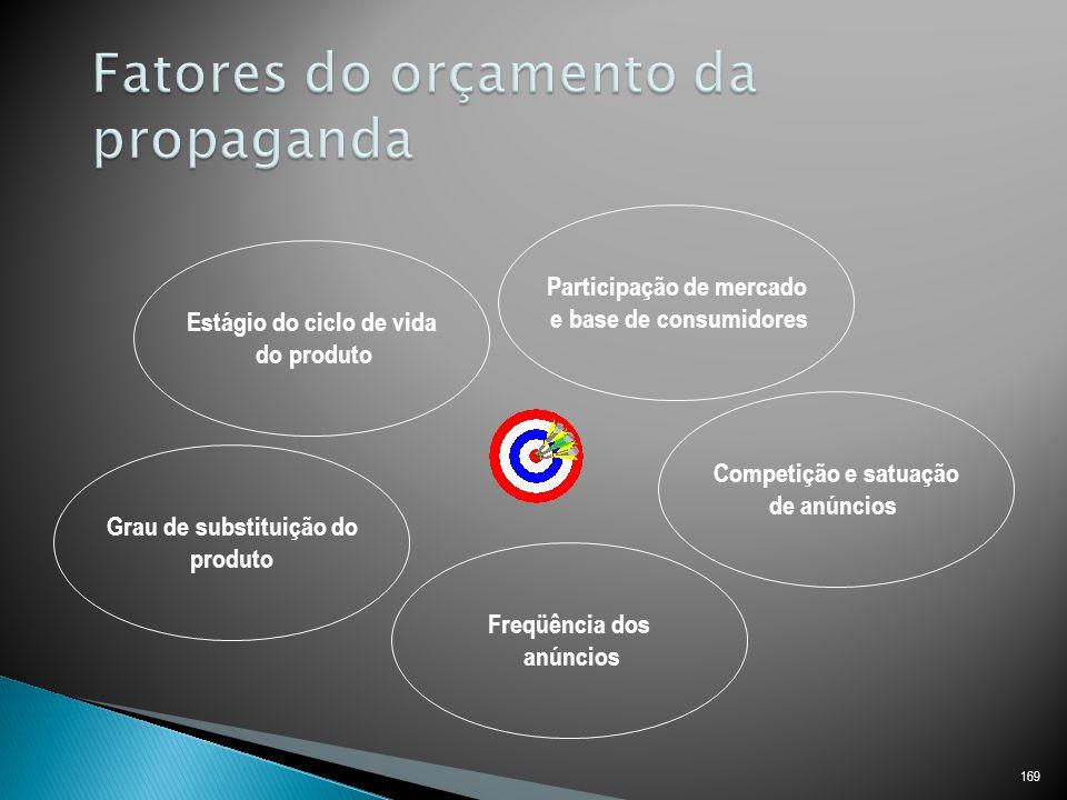 169 Estágio do ciclo de vida do produto Grau de substituição do produto Participação de mercado e base de consumidores Competição e satuação de anúncios Freqüência dos anúncios