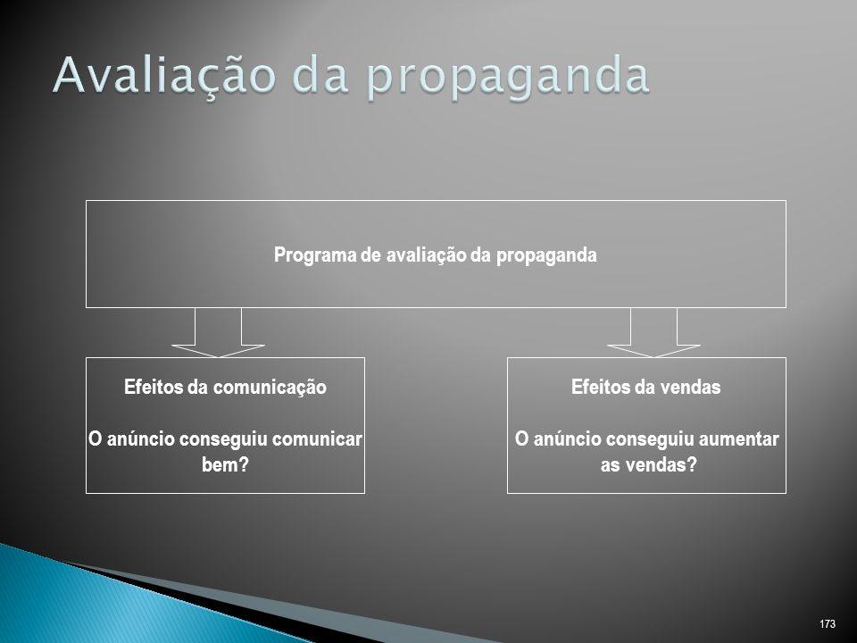 173 Programa de avaliação da propaganda Efeitos da comunicação O anúncio conseguiu comunicar bem.