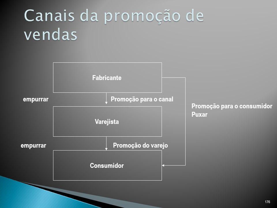 176 Fabricante Varejista Consumidor Promoção para o consumidor Puxar empurrar Promoção do varejo Promoção para o canal