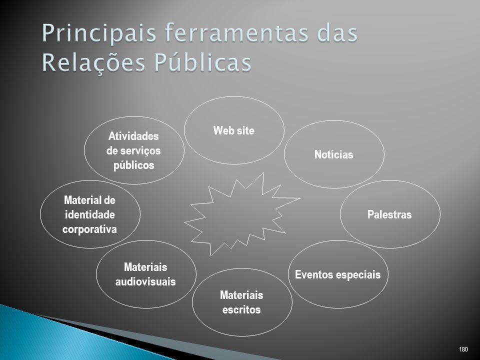 180 Web site Notícias Palestras Eventos especiais Materiais escritos Materiais audiovisuais Material de identidade corporativa Atividades de serviços públicos