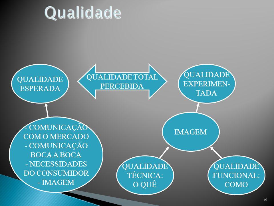 19 QUALIDADE TOTAL PERCEBIDA QUALIDADE ESPERADA QUALIDADE FUNCIONAL: COMO QUALIDADE TÉCNICA: O QUÊ IMAGEM QUALIDADE EXPERIMEN- TADA - COMUNICAÇÃO COM O MERCADO - COMUNICAÇÃO BOCA A BOCA - NECESSIDADES DO CONSUMIDOR - IMAGEM