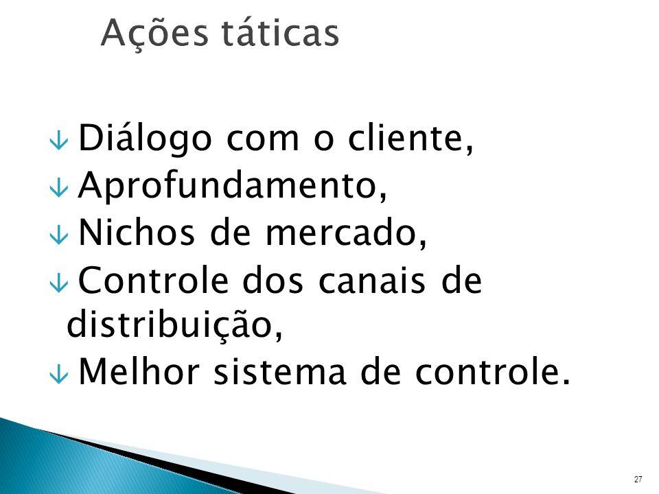 â Diálogo com o cliente, â Aprofundamento, â Nichos de mercado, â Controle dos canais de distribuição, â Melhor sistema de controle.