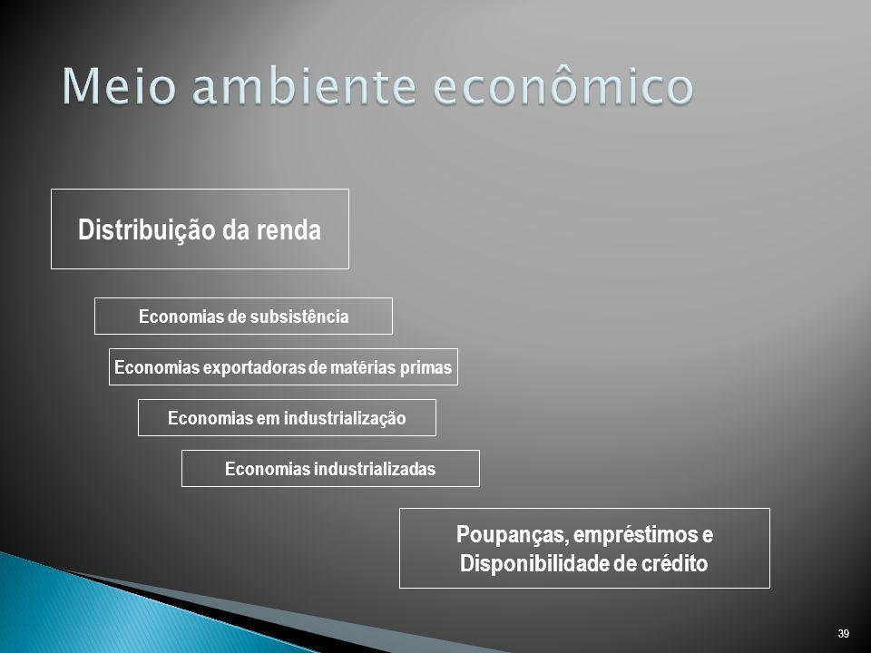 39 Distribuição da renda Economias de subsistência Economias em industrialização Economias industrializadas Economias exportadoras de matérias primas Poupanças, empréstimos e Disponibilidade de crédito