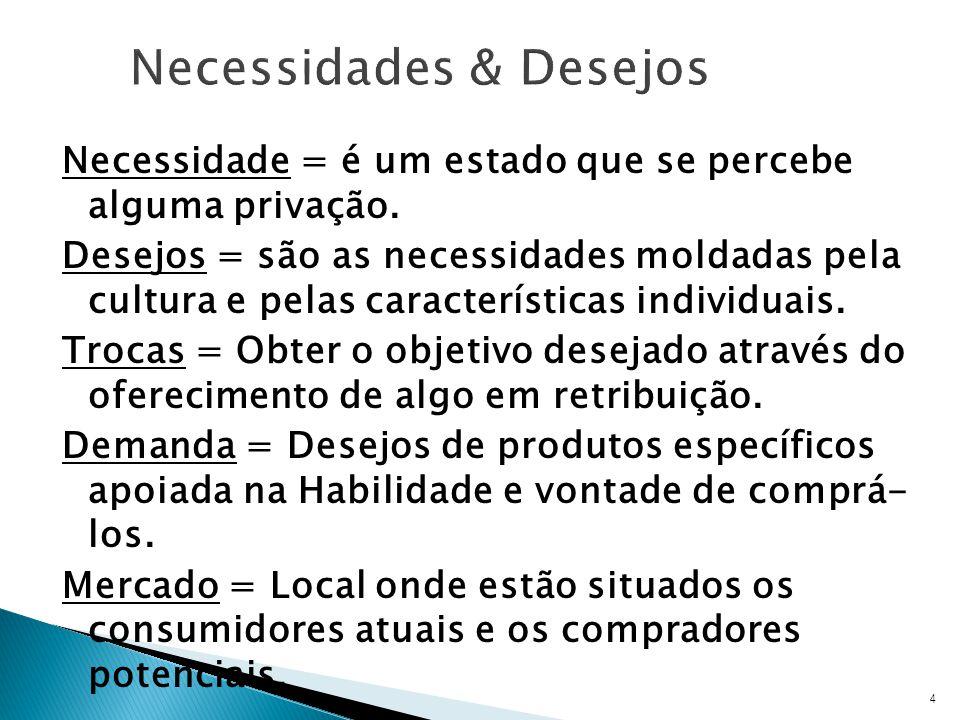 Necessidade = é um estado que se percebe alguma privação.
