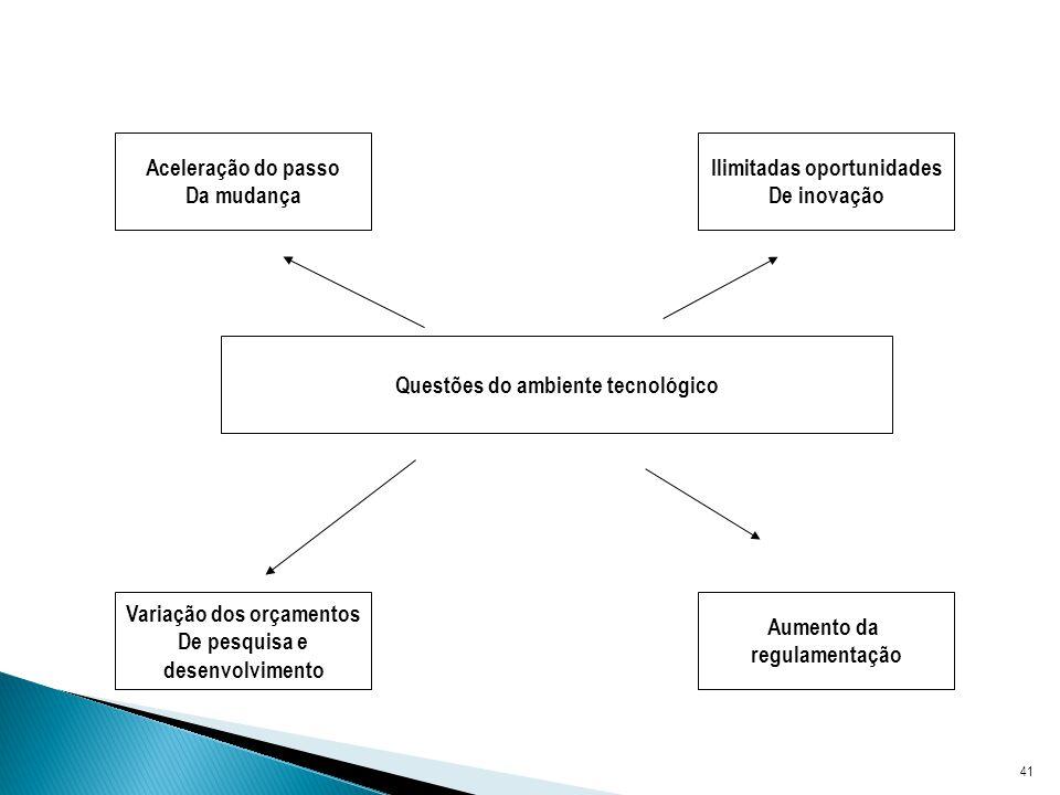 41 Questões do ambiente tecnológico Aceleração do passo Da mudança Ilimitadas oportunidades De inovação Variação dos orçamentos De pesquisa e desenvolvimento Aumento da regulamentação