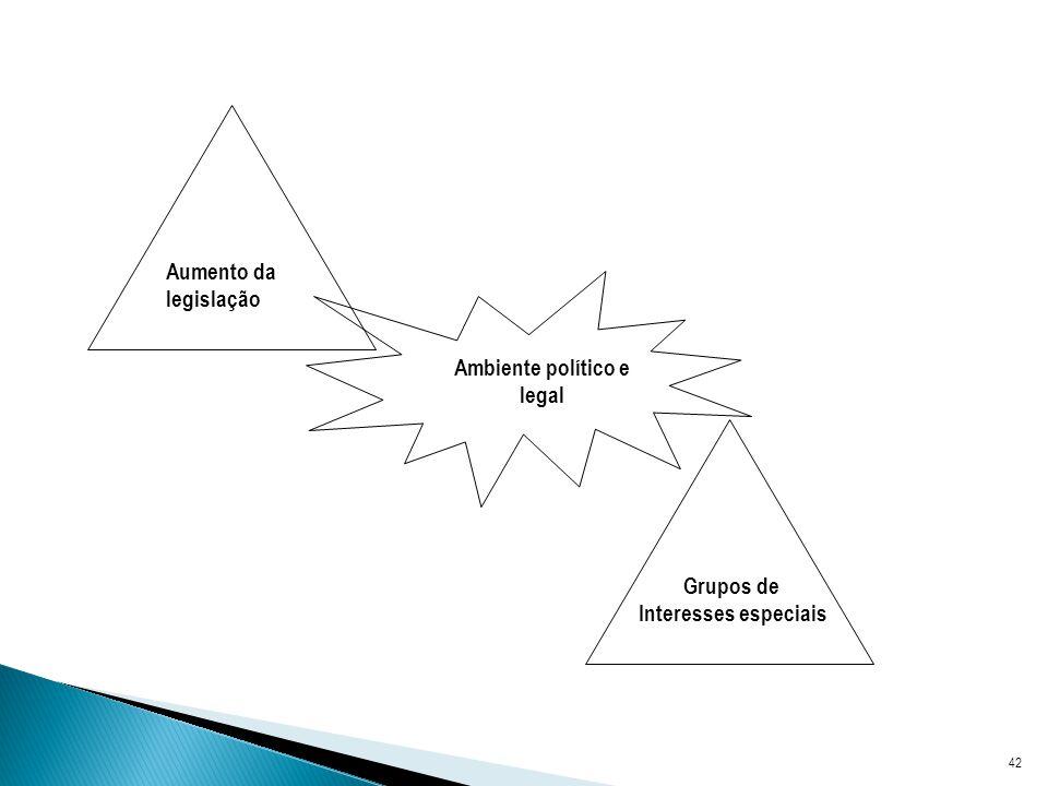 42 Ambiente político e legal Aumento da legislação Grupos de Interesses especiais