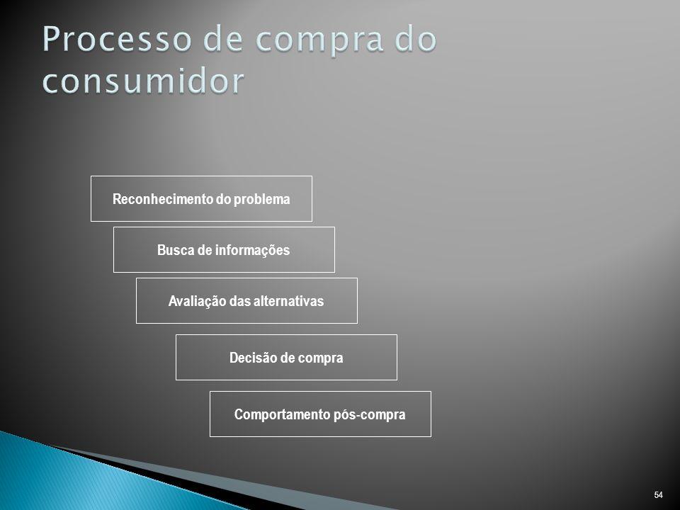 54 Reconhecimento do problema Busca de informações Avaliação das alternativas Decisão de compra Comportamento pós-compra