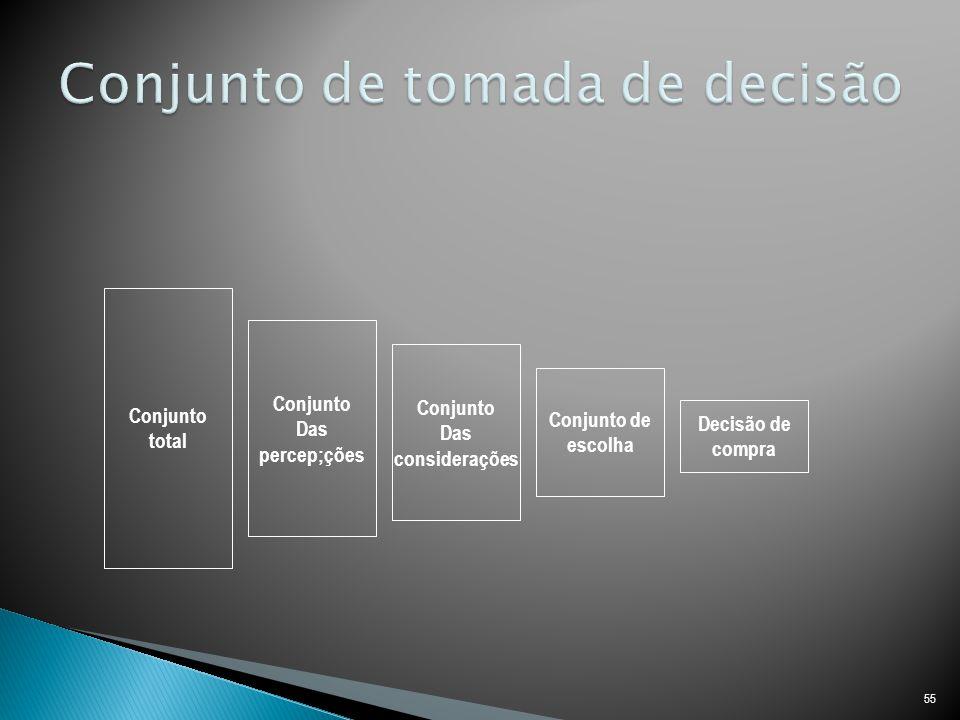 55 Conjunto total Conjunto Das percep;ções Conjunto Das considerações Conjunto de escolha Decisão de compra
