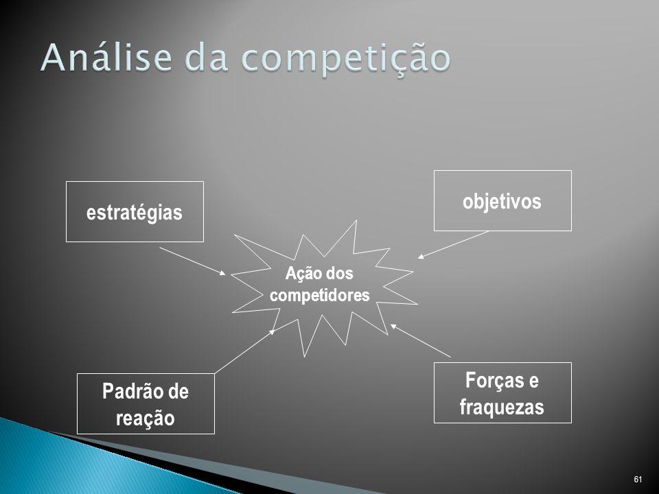 61 Ação dos competidores estratégias objetivos Forças e fraquezas Padrão de reação